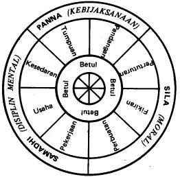 Pengenalan Agama Buddhisme